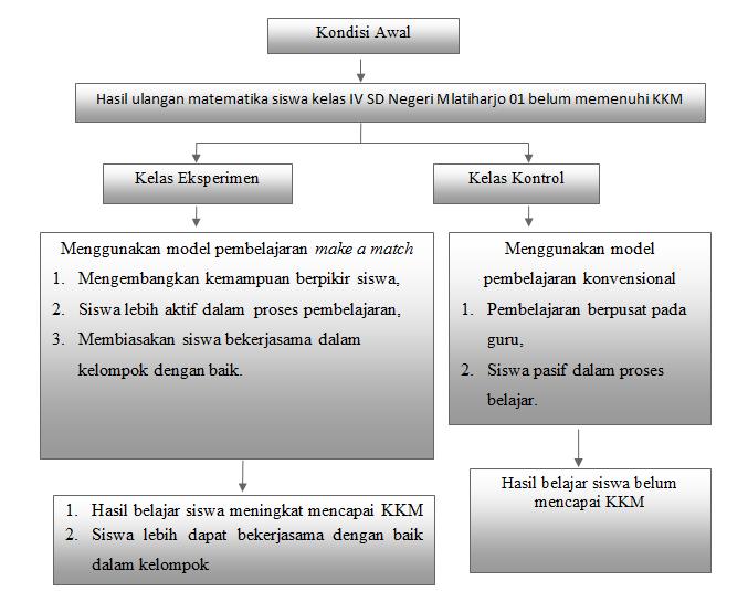 Contoh Proposal Skripsi Kuantitatif Pengaruh Model Pembelajaran Make A Match Karyatulisku